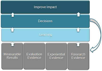 Evaluation Model Chart