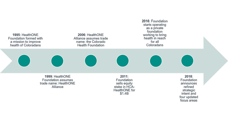 Foundation Timeline
